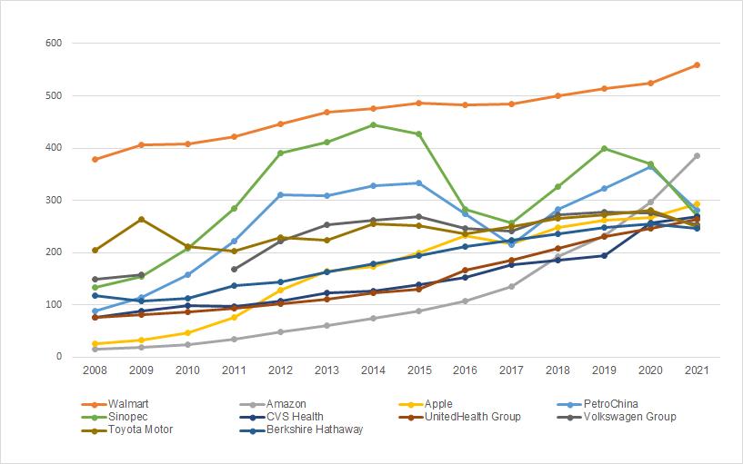 Top 10 công ty có doanh thu cao nhất thế giới từ 2008-2021